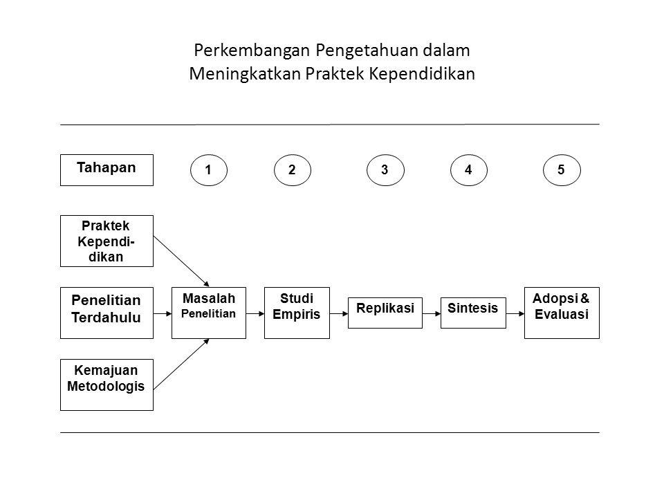 Perkembangan Pengetahuan dalam Meningkatkan Praktek Kependidikan Praktek Kependi- dikan Penelitian Terdahulu Kemajuan Metodologis Masalah Penelitian S