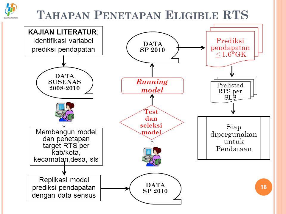T AHAPAN P ENETAPAN E LIGIBLE RTS 18 Prelisted RTS per SLS KAJIAN LITERATUR: Identifikasi variabel prediksi pendapatan DATA SP 2010 DATA SUSENAS 2008-