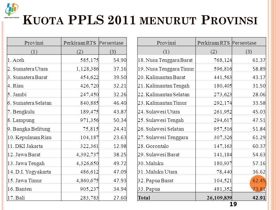 K UOTA PPLS 2011 MENURUT P ROVINSI 19 ProvinsiPerkiraan RTS Persentase ProvinsiPerkiraan RTS Persentase (1)(2) (3) (1)(2) (3) 1. Aceh 585,175 54.90 18