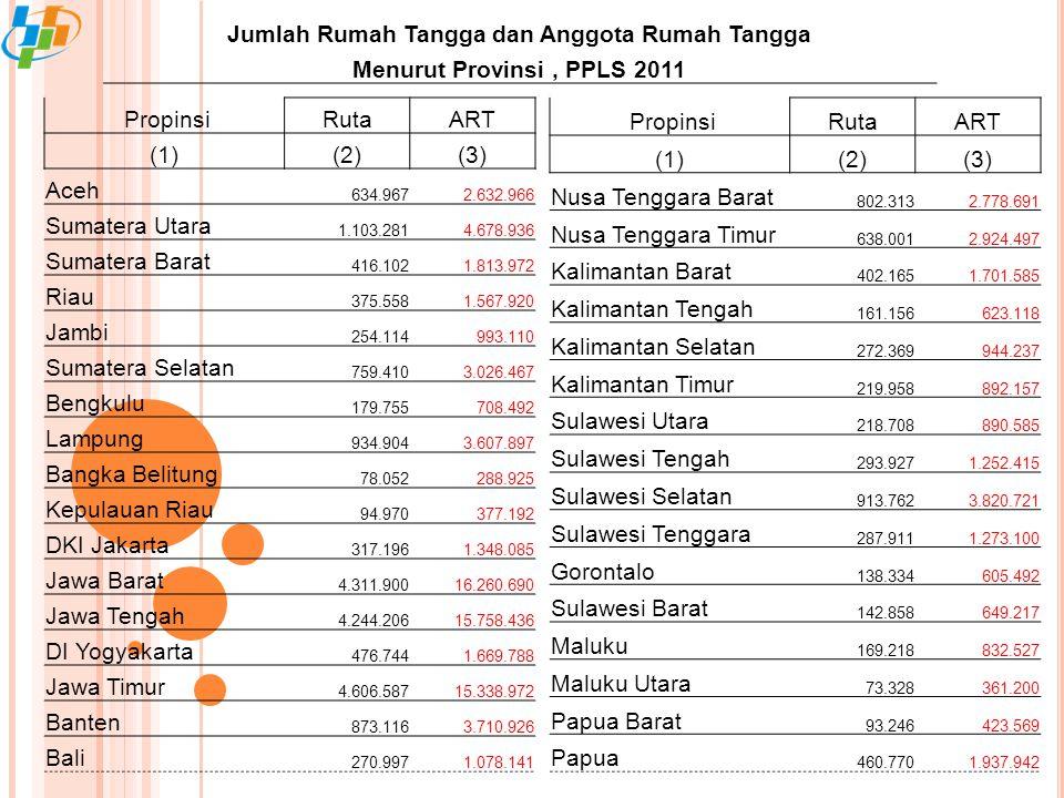 PropinsiRutaART (1)(2)(3) Aceh 634.9672.632.966 Sumatera Utara 1.103.2814.678.936 Sumatera Barat 416.1021.813.972 Riau 375.5581.567.920 Jambi 254.114993.110 Sumatera Selatan 759.4103.026.467 Bengkulu 179.755708.492 Lampung 934.9043.607.897 Bangka Belitung 78.052288.925 Kepulauan Riau 94.970377.192 DKI Jakarta 317.1961.348.085 Jawa Barat 4.311.90016.260.690 Jawa Tengah 4.244.20615.758.436 DI Yogyakarta 476.7441.669.788 Jawa Timur 4.606.58715.338.972 Banten 873.1163.710.926 Bali 270.9971.078.141 Jumlah Rumah Tangga dan Anggota Rumah Tangga Menurut Provinsi, PPLS 2011 PropinsiRutaART (1)(2)(3) Nusa Tenggara Barat 802.3132.778.691 Nusa Tenggara Timur 638.0012.924.497 Kalimantan Barat 402.1651.701.585 Kalimantan Tengah 161.156623.118 Kalimantan Selatan 272.369944.237 Kalimantan Timur 219.958892.157 Sulawesi Utara 218.708890.585 Sulawesi Tengah 293.9271.252.415 Sulawesi Selatan 913.7623.820.721 Sulawesi Tenggara 287.9111.273.100 Gorontalo 138.334605.492 Sulawesi Barat 142.858649.217 Maluku 169.218832.527 Maluku Utara 73.328361.200 Papua Barat 93.246423.569 Papua 460.7701.937.942