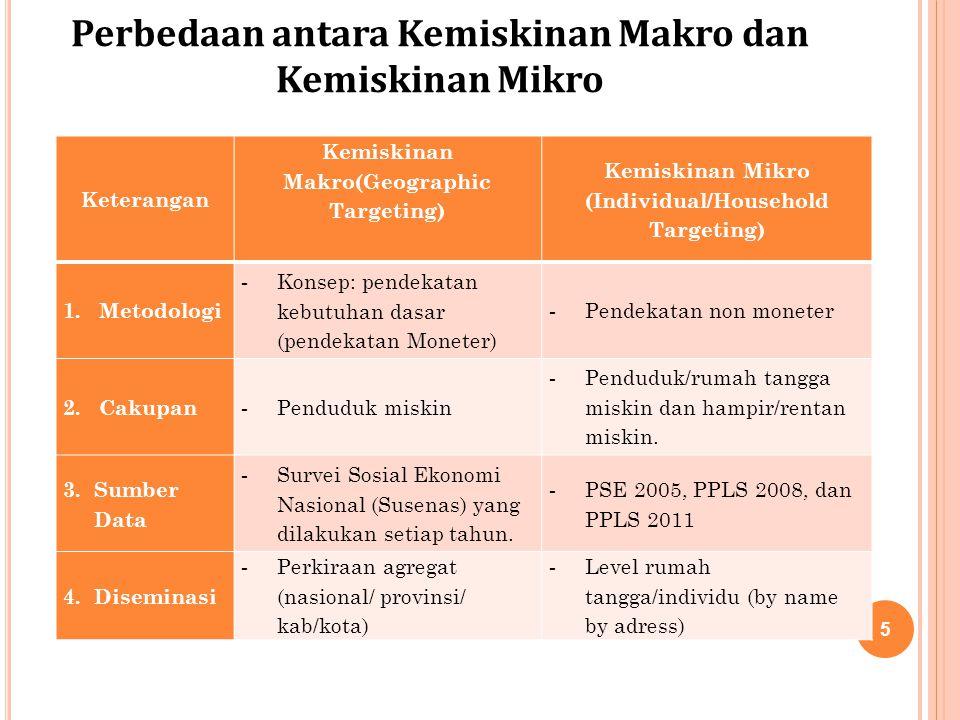 Perbedaan antara Kemiskinan Makro dan Kemiskinan Mikro Keterangan Kemiskinan Makro(Geographic Targeting) Kemiskinan Mikro (Individual/Household Targeting) 1.Metodologi - Konsep: pendekatan kebutuhan dasar (pendekatan Moneter) - Pendekatan non moneter 2.Cakupan - Penduduk miskin - Penduduk/rumah tangga miskin dan hampir/rentan miskin.