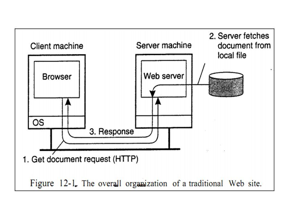 Quick Facts klien mengirimkan pesan permintaan ke server dan menunggu respon pesan.