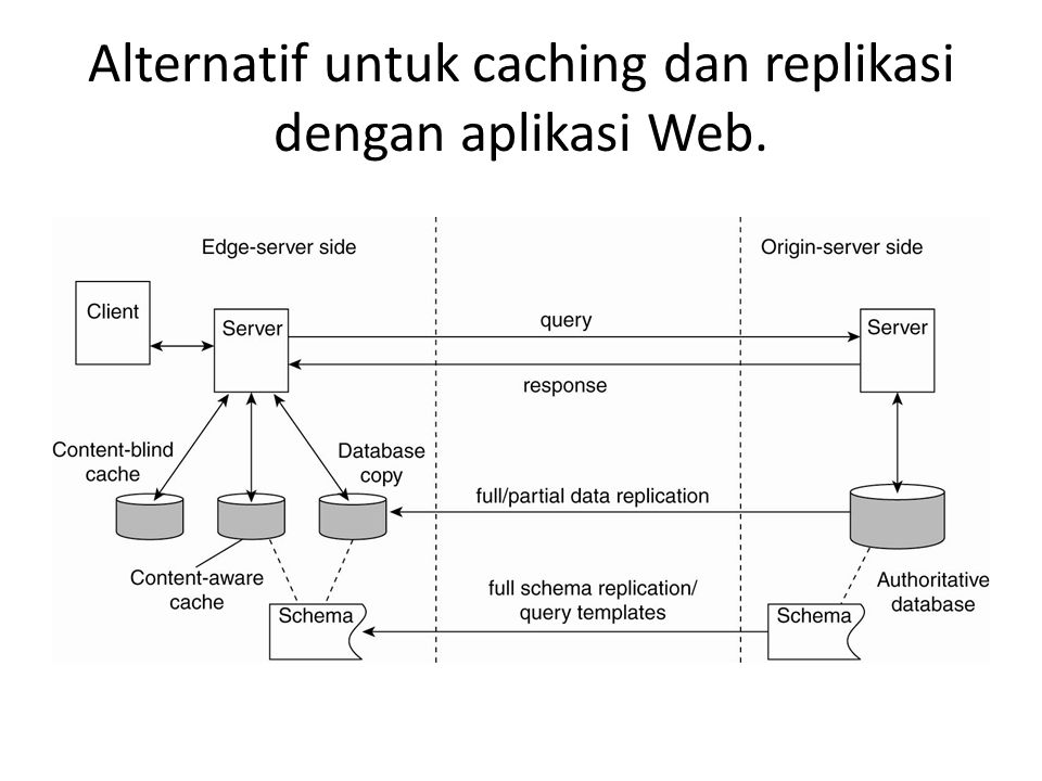 Alternatif untuk caching dan replikasi dengan aplikasi Web.