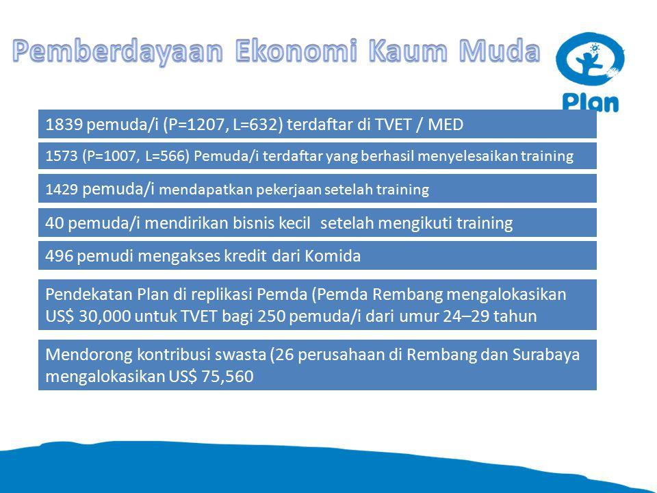 1839 pemuda/i (P=1207, L=632) terdaftar di TVET / MED 1573 (P=1007, L=566) Pemuda/i terdaftar yang berhasil menyelesaikan training 1429 pemuda/i mendapatkan pekerjaan setelah training 40 pemuda/i mendirikan bisnis kecil setelah mengikuti training 496 pemudi mengakses kredit dari Komida Pendekatan Plan di replikasi Pemda (Pemda Rembang mengalokasikan US$ 30,000 untuk TVET bagi 250 pemuda/i dari umur 24–29 tahun Mendorong kontribusi swasta (26 perusahaan di Rembang dan Surabaya mengalokasikan US$ 75,560