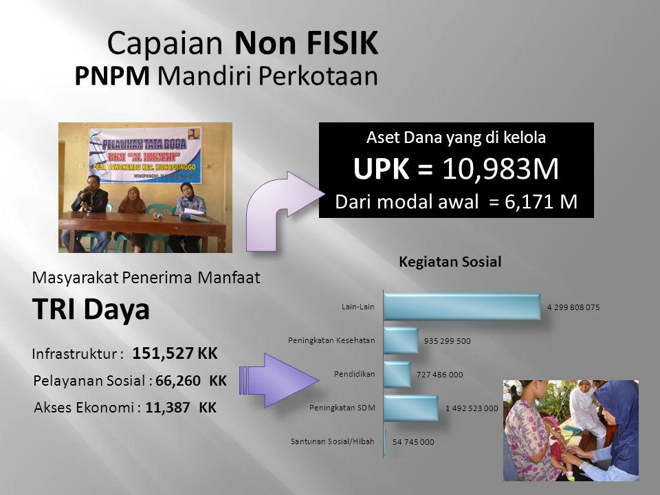Capaian Non FISIK PNPM Mandiri Perkotaan Masyarakat Penerima Manfaat TRI Daya Pelayanan Sosial : 66,260 KK Infrastruktur : 151,527 KK Akses Ekonomi :