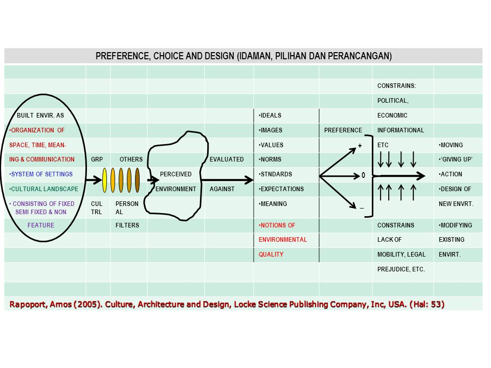 PREFERENCE, CHOICE AND DESIGN (IDAMAN, PILIHAN DAN PERANCANGAN) CONSTRAINS: POLITICAL, BUILT ENVIR.