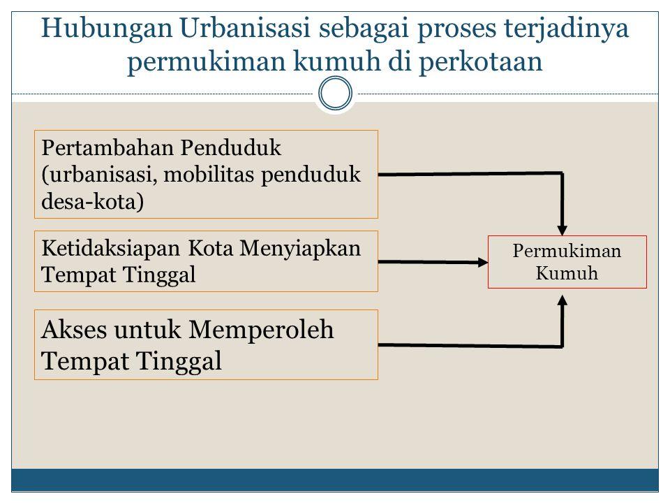 Hubungan Urbanisasi sebagai proses terjadinya permukiman kumuh di perkotaan Pertambahan Penduduk (urbanisasi, mobilitas penduduk desa-kota) Ketidaksia
