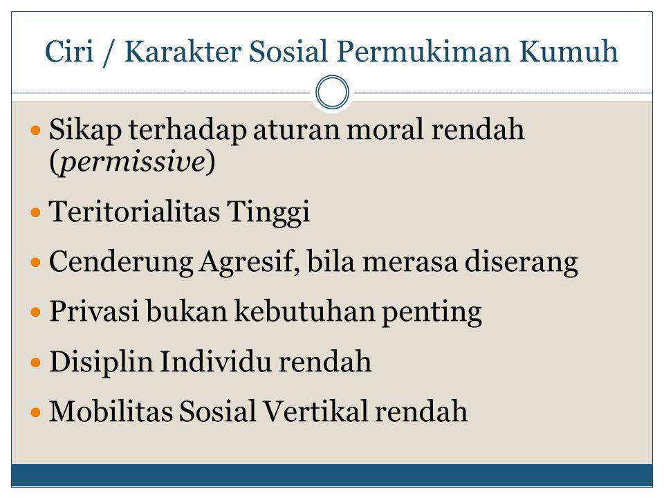 Ciri / Karakter Sosial Permukiman Kumuh Sikap terhadap aturan moral rendah (permissive) Teritorialitas Tinggi Cenderung Agresif, bila merasa diserang