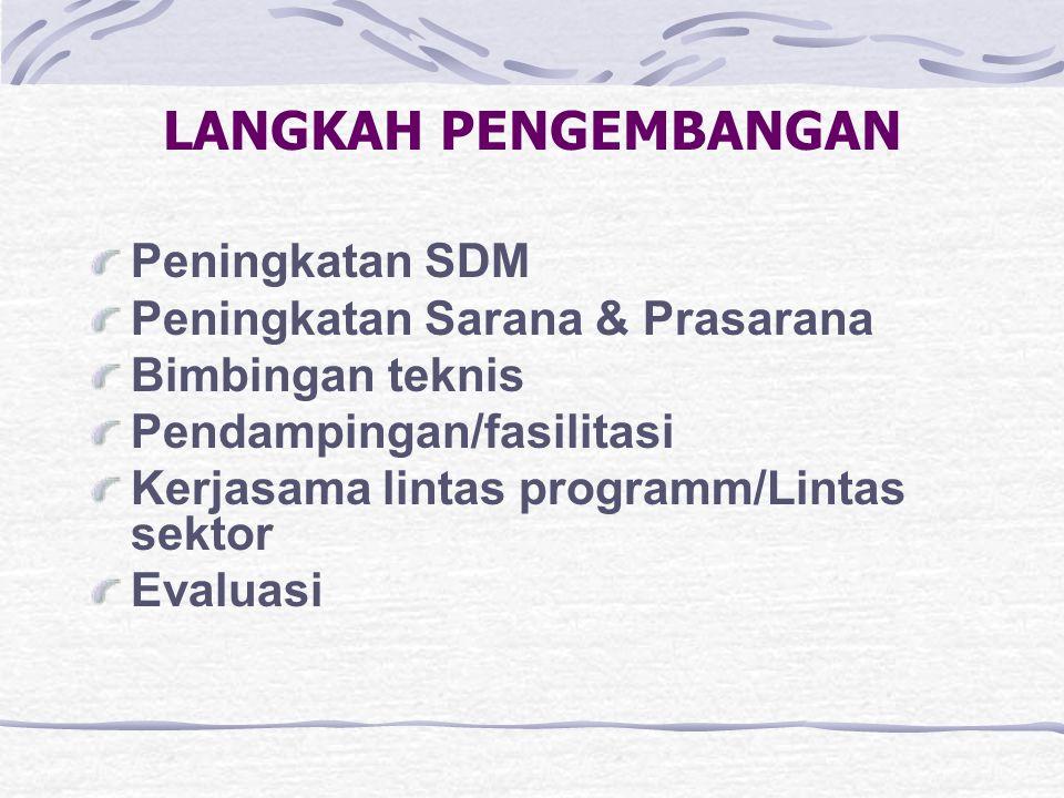 LANGKAH PENGEMBANGAN Peningkatan SDM Peningkatan Sarana & Prasarana Bimbingan teknis Pendampingan/fasilitasi Kerjasama lintas programm/Lintas sektor E