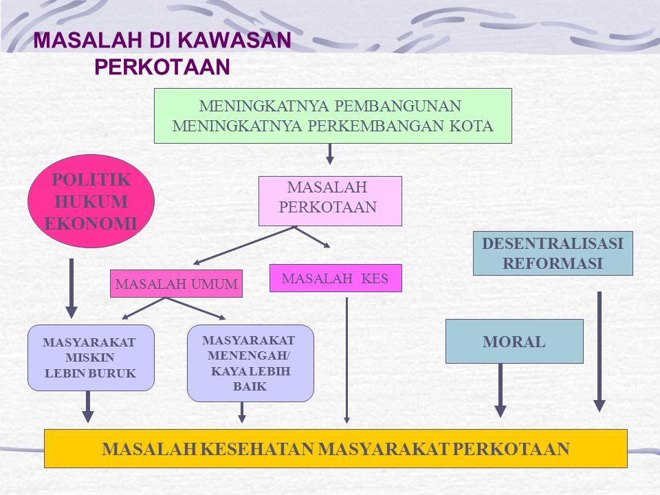 PENGEMBANGAN PROGRAM Tingkat Pusat mempersiapkan kebijakan.