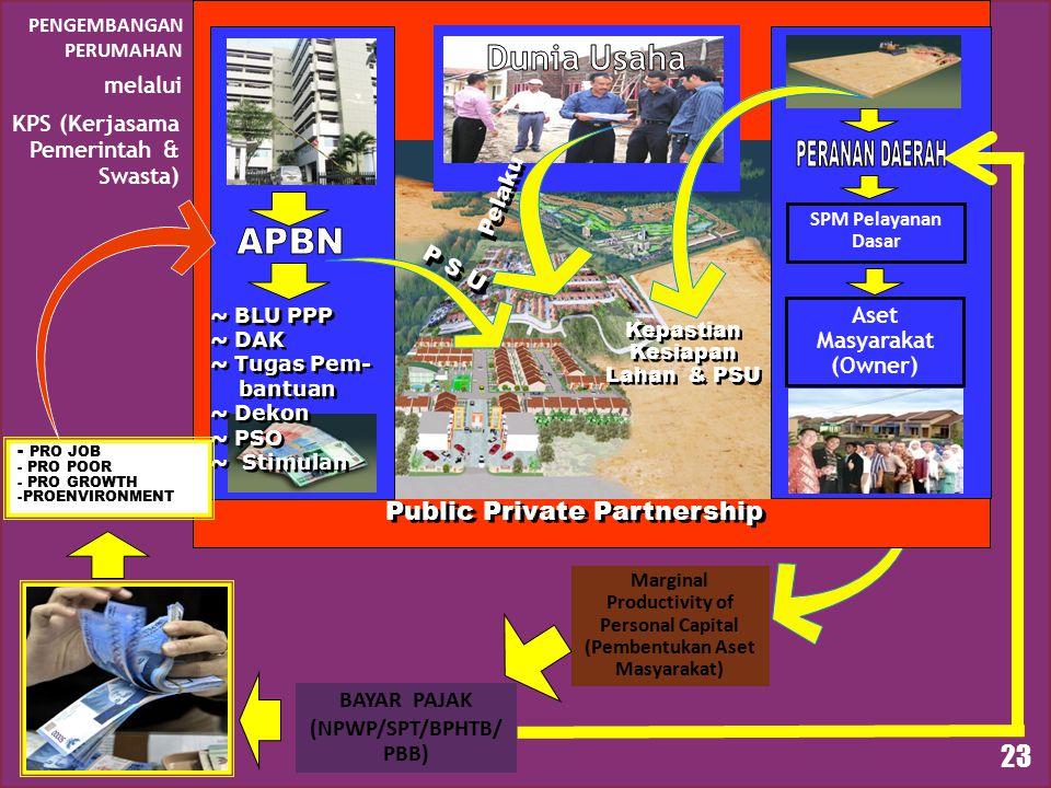 Marginal Productivity of Personal Capital (Pembentukan Aset Masyarakat) BAYAR PAJAK (NPWP/SPT/BPHTB/ PBB) 23 P S U ~ BLU PPP ~ DAK ~ Tugas Pem- bantuan ~ Dekon ~ PSO ~ Stimulan ~ BLU PPP ~ DAK ~ Tugas Pem- bantuan ~ Dekon ~ PSO ~ Stimulan SPM Pelayanan Dasar Aset Masyarakat (Owner) - PRO JOB - PRO POOR - PRO GROWTH -PROENVIRONMENT PENGEMBANGAN PERUMAHAN melalui KPS (Kerjasama Pemerintah & Swasta) Public Private Partnership Kepastian Kesiapan Lahan & PSU Pelaku