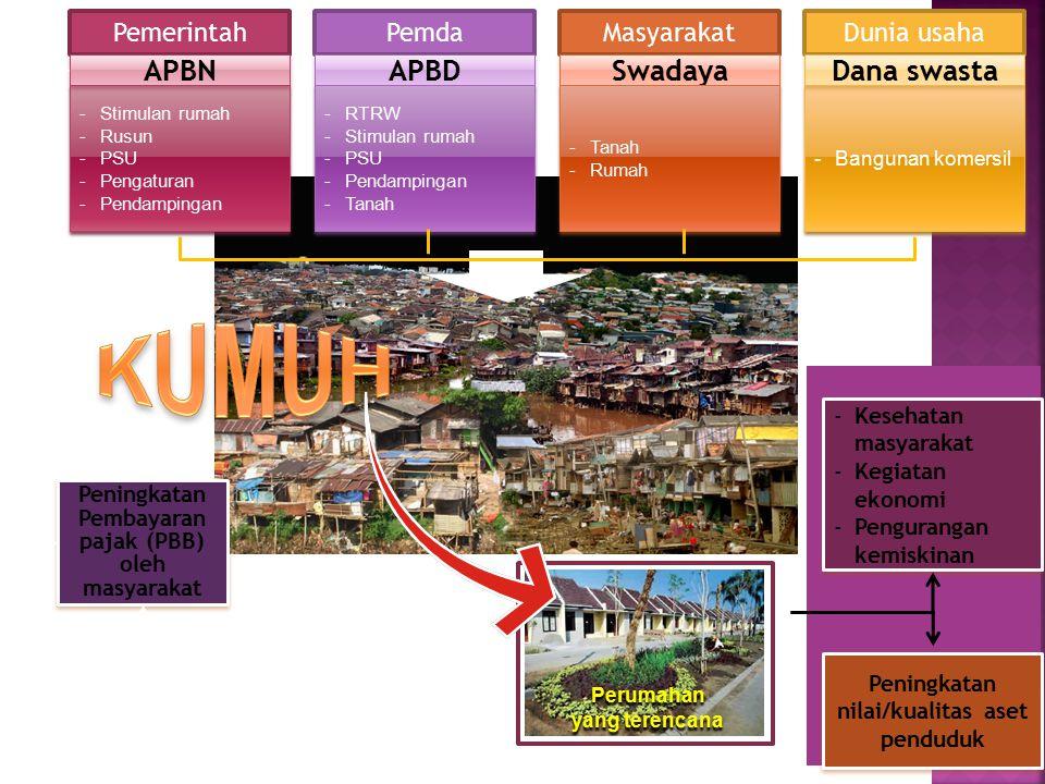 -Bangunan komersil Peningkatan nilai/kualitas aset penduduk Peningkatan Pembayaran pajak (PBB) oleh masyarakat -Stimulan rumah -Rusun -PSU -Pengaturan -Pendampingan -Stimulan rumah -Rusun -PSU -Pengaturan -Pendampingan Pemerintah APBN Pemda APBD Masyarakat Swadaya Dunia usaha Dana swasta -Kesehatan masyarakat -Kegiatan ekonomi -Pengurangan kemiskinan -Kesehatan masyarakat -Kegiatan ekonomi -Pengurangan kemiskinan Peningkatan Kualitas Perumahan melalui Kerjasama Pemerintah, Swasta, dan Masyarakat Perumahan yang terencana -Tanah -Rumah -Tanah -Rumah -RTRW -Stimulan rumah -PSU -Pendampingan -Tanah -RTRW -Stimulan rumah -PSU -Pendampingan -Tanah