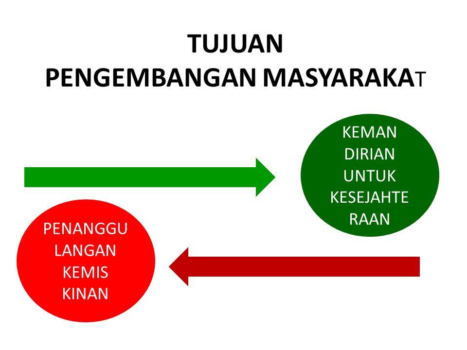 KEMISKINAN a)ABSOLUT & RELATIF b)RAGAM/JENIS: 1.KEPEMILIKAN SUMBERDAYA 2.