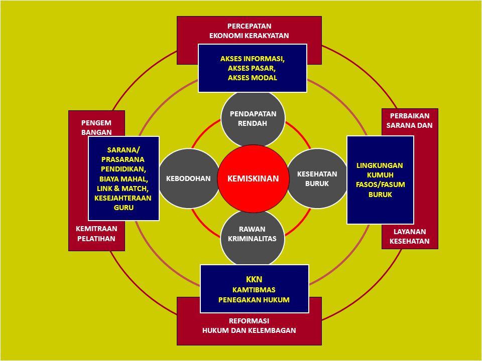 MDG's 1.Penanggulangan kemiskinan dan kelaparan 2.Pendidikan–dasar untuk semua 3.Kesetaraan jender 4.Penurunan Angka Kematian Bayi & Anak 5.Perbaikan Kesejahteraan Ibu 6.Penanggulangan HIV/AIDs, Malaria dan Penyalkit Berbahaya lainnya 7.Kepastian pelestarian lingkungan 8.Kermitraan global untuk pembangunan