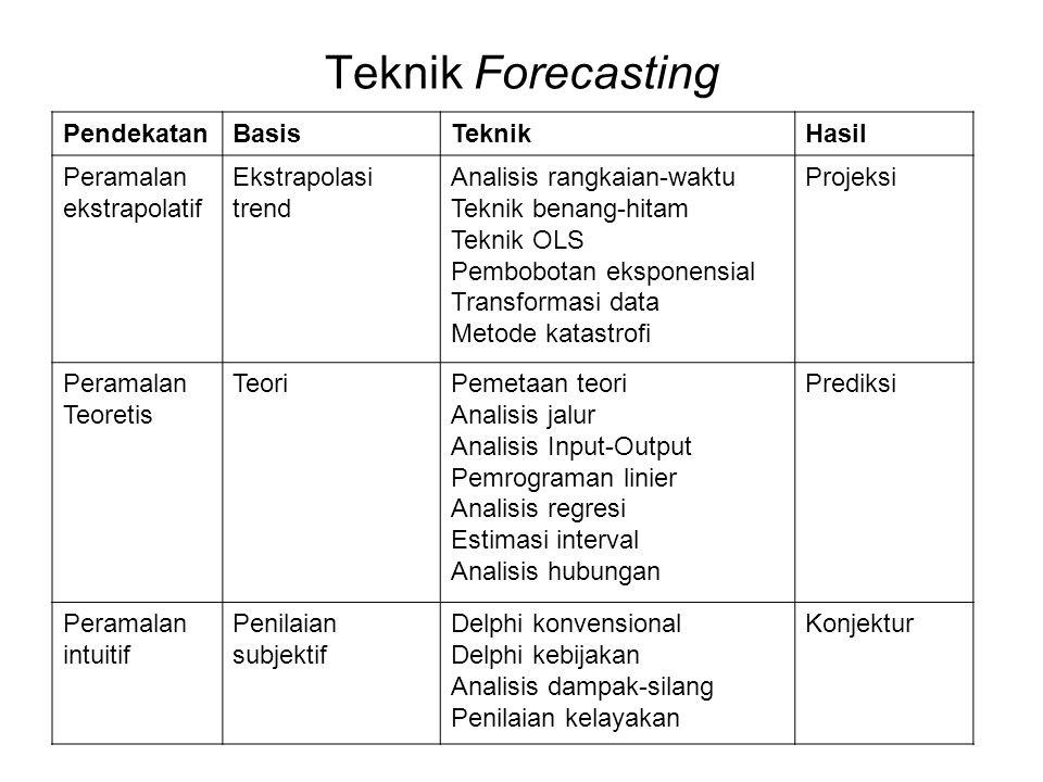 Teknik Forecasting PendekatanBasisTeknikHasil Peramalan ekstrapolatif Ekstrapolasi trend Analisis rangkaian-waktu Teknik benang-hitam Teknik OLS Pembo