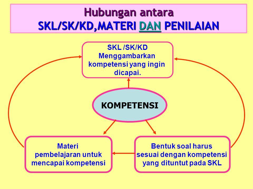 STANDAR KOMPETENSI LULUSAN (SKL) Adalah kualifikasi kemampuan lulusan yang mencakup sikap pengetahuan dan keterampilan  Sebagai pedoman penilaian dal