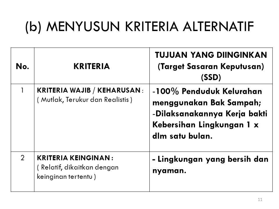 (b) MENYUSUN KRITERIA ALTERNATIF 11 No.KRITERIA TUJUAN YANG DIINGINKAN (Target Sasaran Keputusan) (SSD) 1KRITERIA WAJIB / KEHARUSAN : ( Mutlak, Teruku