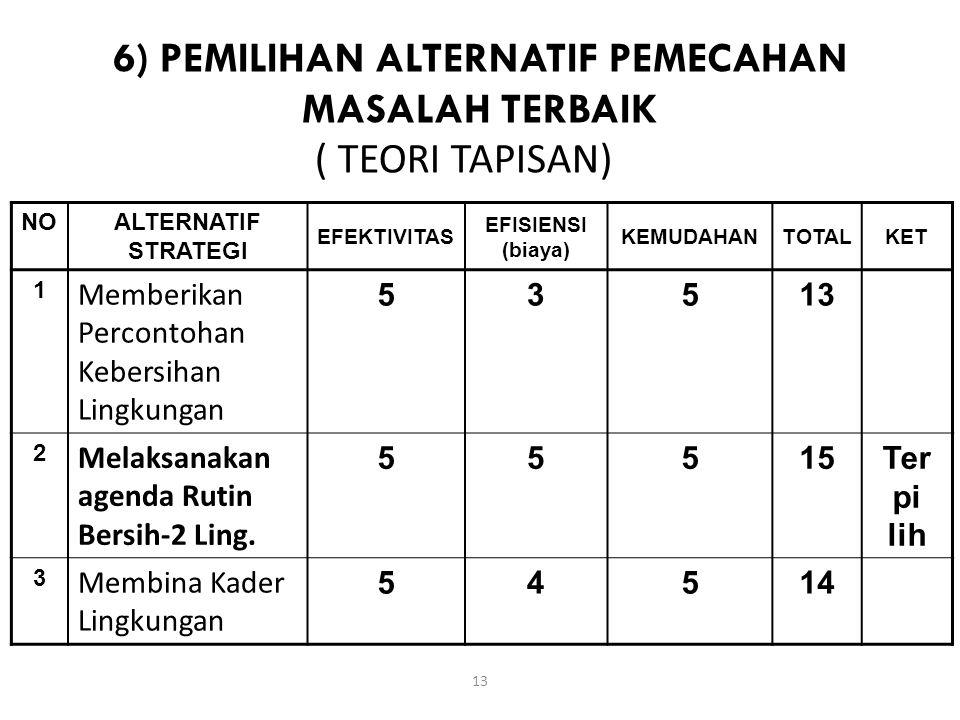 6) PEMILIHAN ALTERNATIF PEMECAHAN MASALAH TERBAIK NOALTERNATIF STRATEGI EFEKTIVITAS EFISIENSI (biaya) KEMUDAHANTOTALKET 1 Memberikan Percontohan Kebersihan Lingkungan 5351313 2 Melaksanakan agenda Rutin Bersih-2 Ling.
