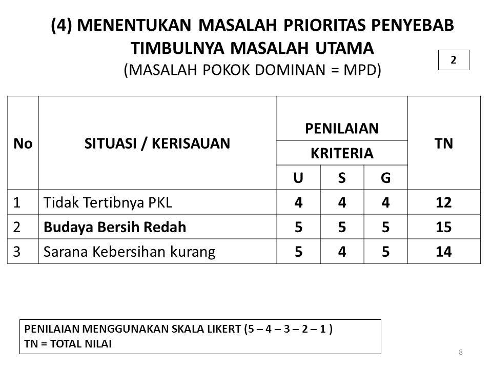(4) MENENTUKAN MASALAH PRIORITAS PENYEBAB TIMBULNYA MASALAH UTAMA (MASALAH POKOK DOMINAN = MPD) 8 NoSITUASI / KERISAUAN PENILAIAN TN KRITERIA USG 1Tidak Tertibnya PKL44412 2Budaya Bersih Redah55515 3Sarana Kebersihan kurang54514 PENILAIAN MENGGUNAKAN SKALA LIKERT (5 – 4 – 3 – 2 – 1 ) TN = TOTAL NILAI 2