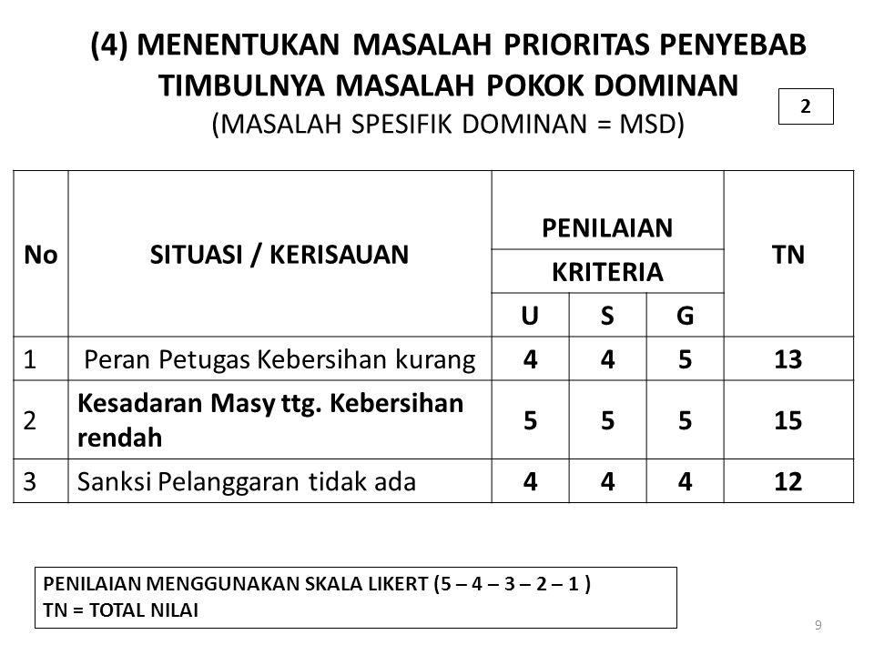 (4) MENENTUKAN MASALAH PRIORITAS PENYEBAB TIMBULNYA MASALAH POKOK DOMINAN (MASALAH SPESIFIK DOMINAN = MSD) 9 NoSITUASI / KERISAUAN PENILAIAN TN KRITERIA USG 1Peran Petugas Kebersihan kurang44513 2 Kesadaran Masy ttg.