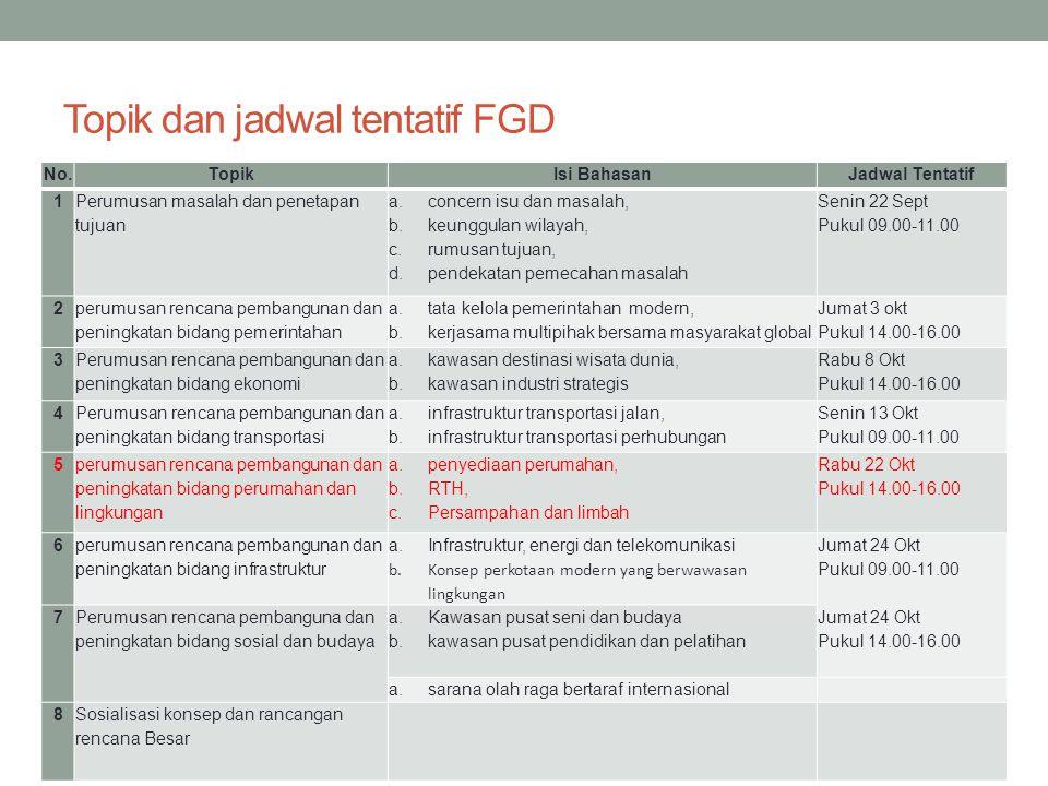 Topik dan jadwal tentatif FGD No.TopikIsi BahasanJadwal Tentatif 1 Perumusan masalah dan penetapan tujuan a.concern isu dan masalah, b.keunggulan wila