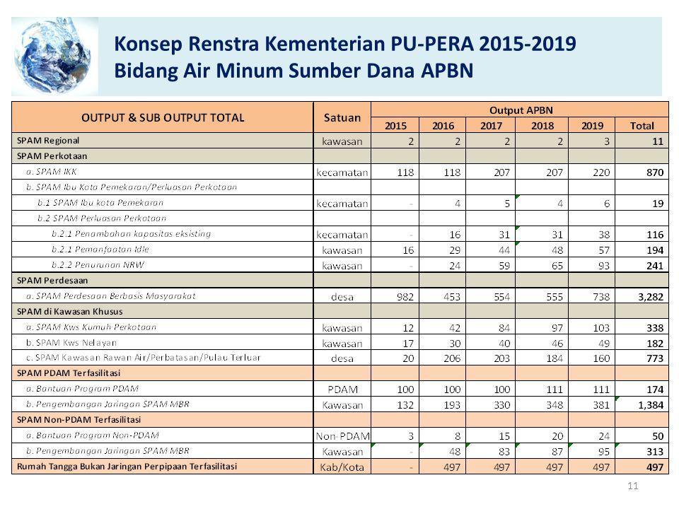 Konsep Renstra Kementerian PU-PERA 2015-2019 Bidang Air Minum Sumber Dana APBN 11