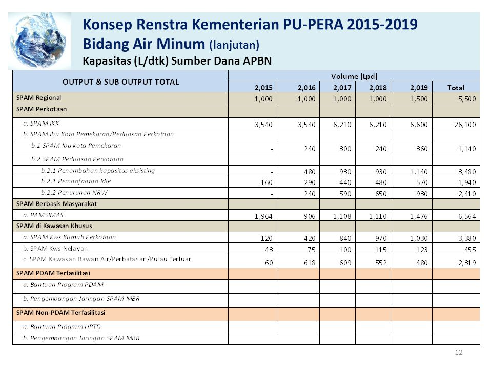 Konsep Renstra Kementerian PU-PERA 2015-2019 Bidang Air Minum (lanjutan) Kapasitas (L/dtk) Sumber Dana APBN 12