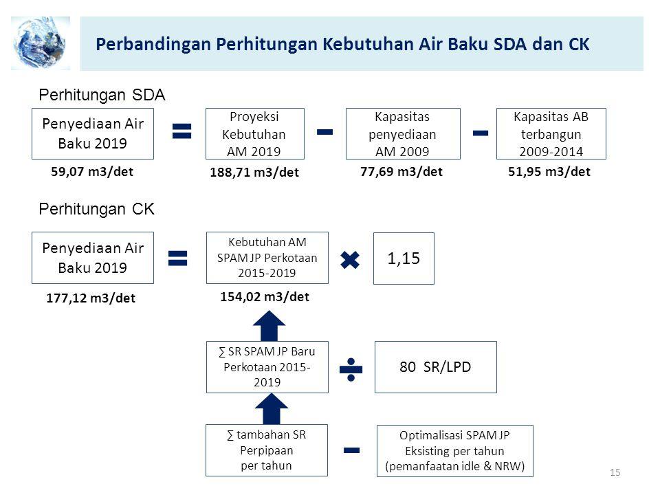 Perbandingan Perhitungan Kebutuhan Air Baku SDA dan CK 15 Penyediaan Air Baku 2019 Proyeksi Kebutuhan AM 2019 Kapasitas penyediaan AM 2009 Kapasitas A