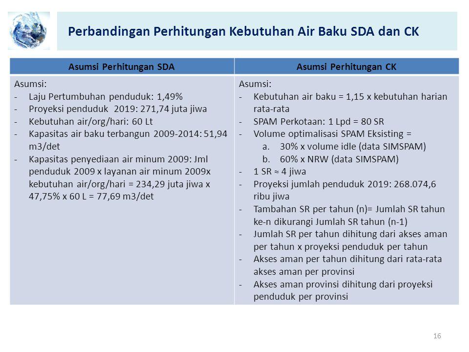Perbandingan Perhitungan Kebutuhan Air Baku SDA dan CK 16 Asumsi Perhitungan SDAAsumsi Perhitungan CK Asumsi: -Laju Pertumbuhan penduduk: 1,49% -Proye
