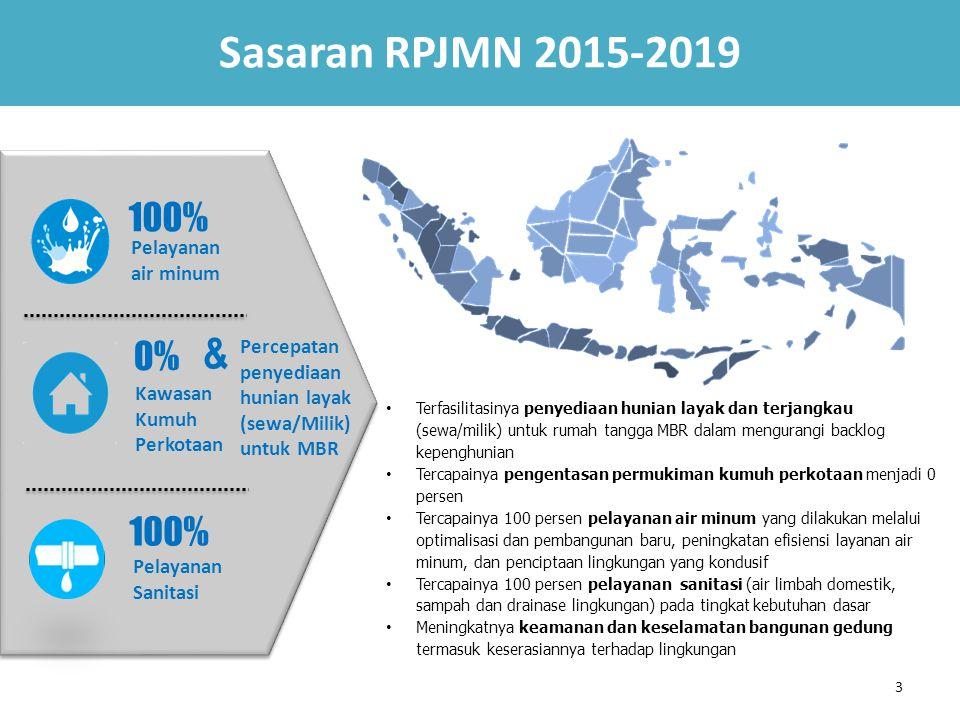 3 Pelayanan air minum Kawasan Kumuh Perkotaan Pelayanan Sanitasi 100% 0% Sasaran RPJMN 2015-2019 Percepatan penyediaan hunian layak (sewa/Milik) untuk