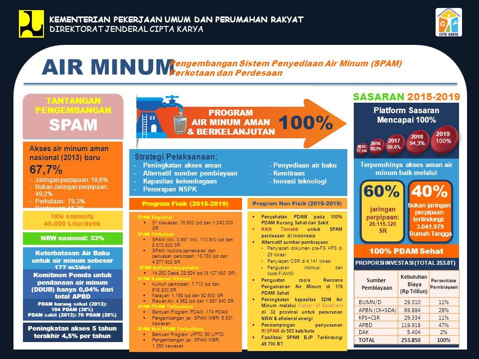 AIR MINUM Pengembangan Sistem Penyediaan Air Minum (SPAM) Perkotaan dan Perdesaan Idle capacity 40.000 Liter/detik NRW nasional: 33% Keterbatasan Air