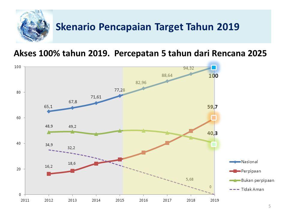 Skenario Pencapaian Target Tahun 2019 Akses 100% tahun 2019. Percepatan 5 tahun dari Rencana 2025 5