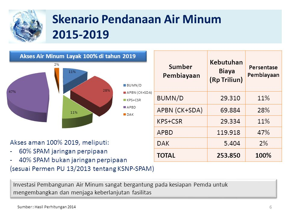 Skenario Pendanaan Air Minum 2015-2019 Akses Air Minum Layak 100% di tahun 2019 Investasi Pembangunan Air Minum sangat bergantung pada kesiapan Pemda