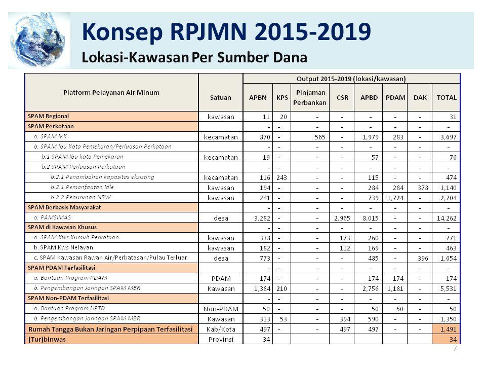 Konsep RPJMN 2015-2019 (lanjutan) Liter/detik Per Sumber Dana 8