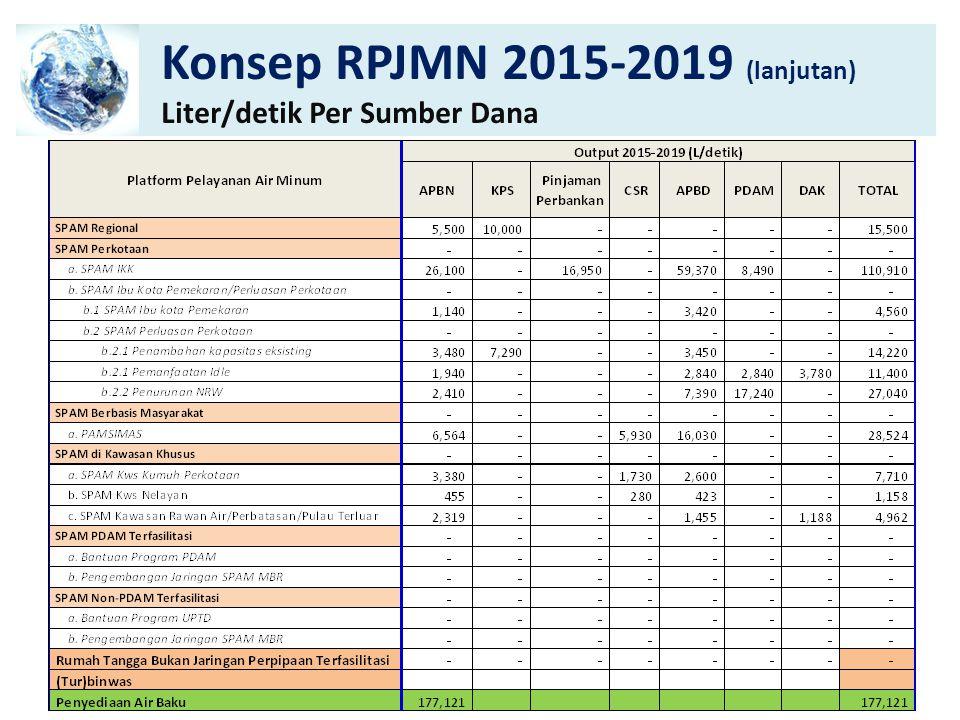 Konsep RPJMN 2015-2019 (lanjutan) Tambahan SR-RT Per Sumber Dana 9
