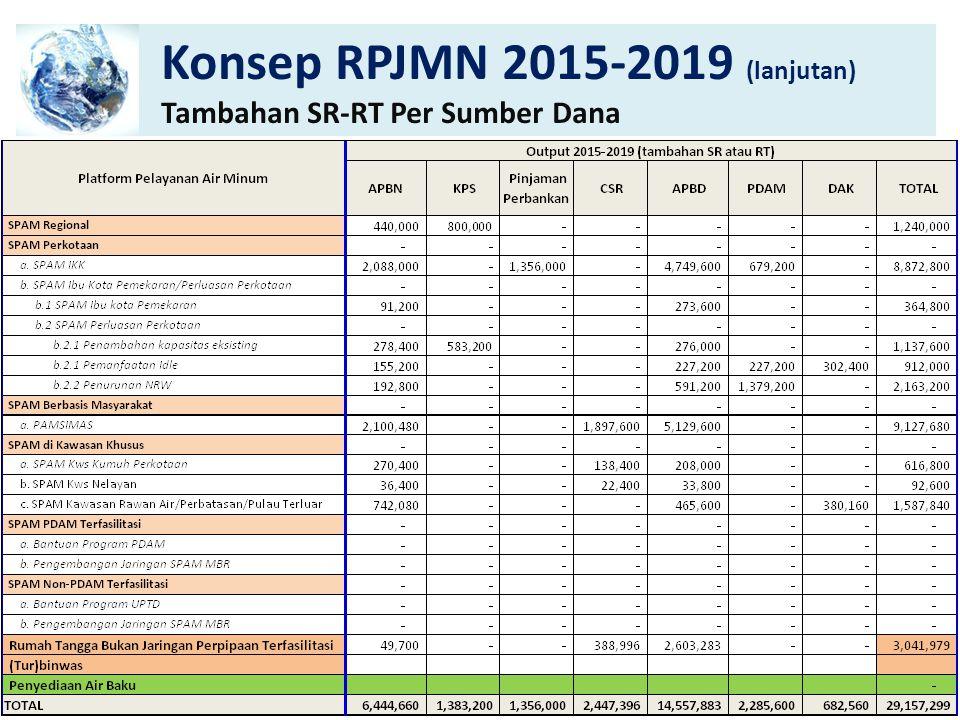 Konsep RPJMN 2015-2019 (lanjutan) Dana Per Output Per Sumber Dana 10