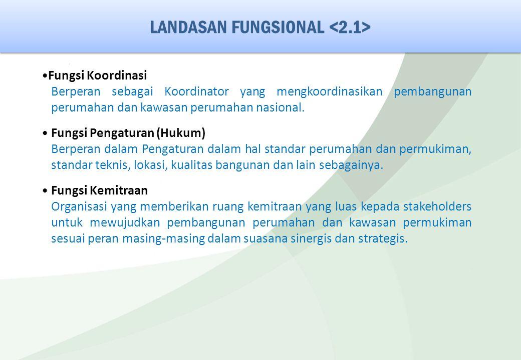 LANDASAN FUNGSIONAL Fungsi Koordinasi Berperan sebagai Koordinator yang mengkoordinasikan pembangunan perumahan dan kawasan perumahan nasional. Fungsi
