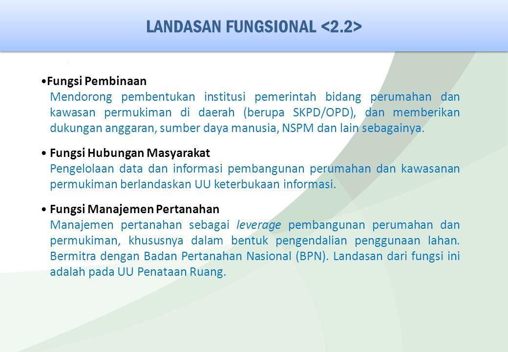 LANDASAN FUNGSIONAL Fungsi Pembinaan Mendorong pembentukan institusi pemerintah bidang perumahan dan kawasan permukiman di daerah (berupa SKPD/OPD), d
