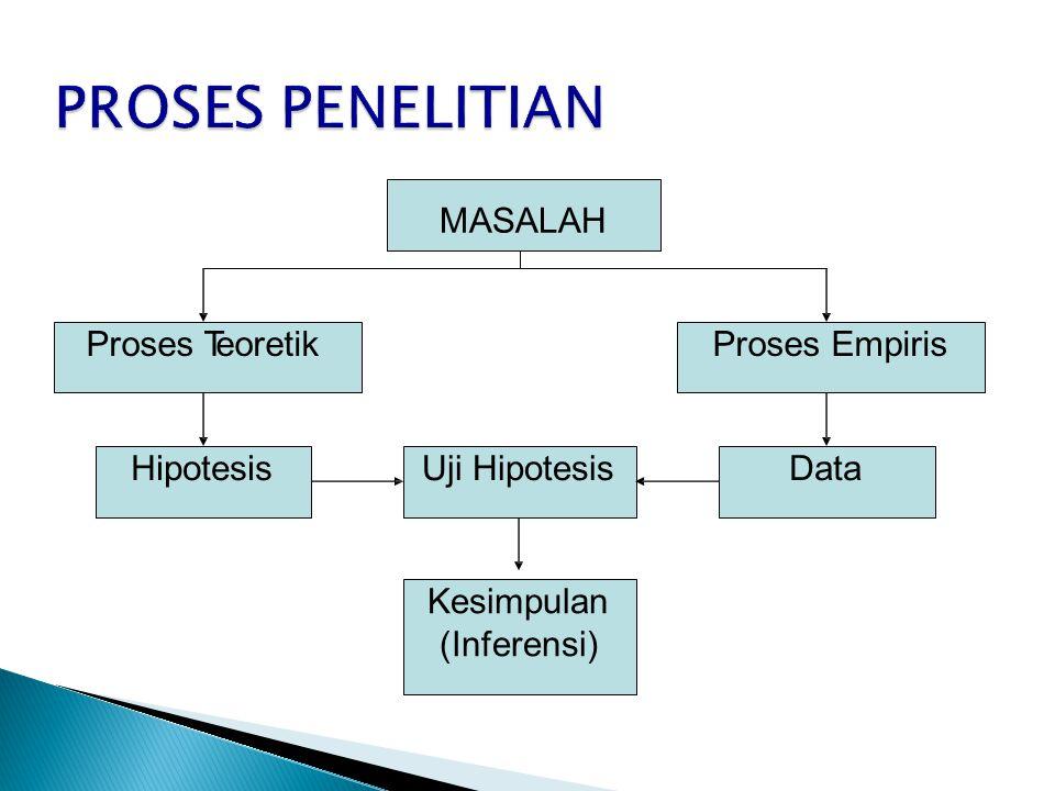 MASALAH Proses TeoretikProses Empiris HipotesisUji HipotesisData Kesimpulan (Inferensi)