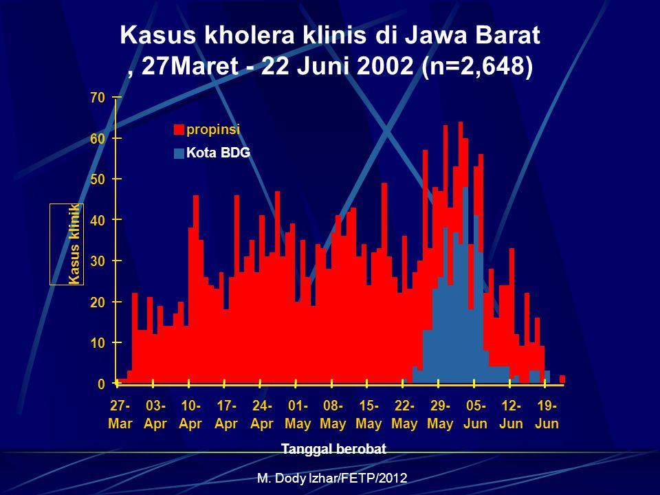 M. Dody Izhar/FETP/2012 0 10 20 30 40 50 60 70 27- Mar 03- Apr 10- Apr 17- Apr 24- Apr 01- May 08- May 15- May 22- May 29- May 05- Jun 12- Jun 19- Jun