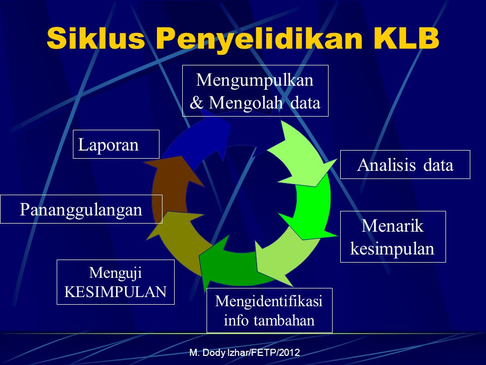 M. Dody Izhar/FETP/2012 Siklus Penyelidikan KLB Mengumpulkan & Mengolah data Analisis data Menarik kesimpulan Mengidentifikasi info tambahan Menguji K