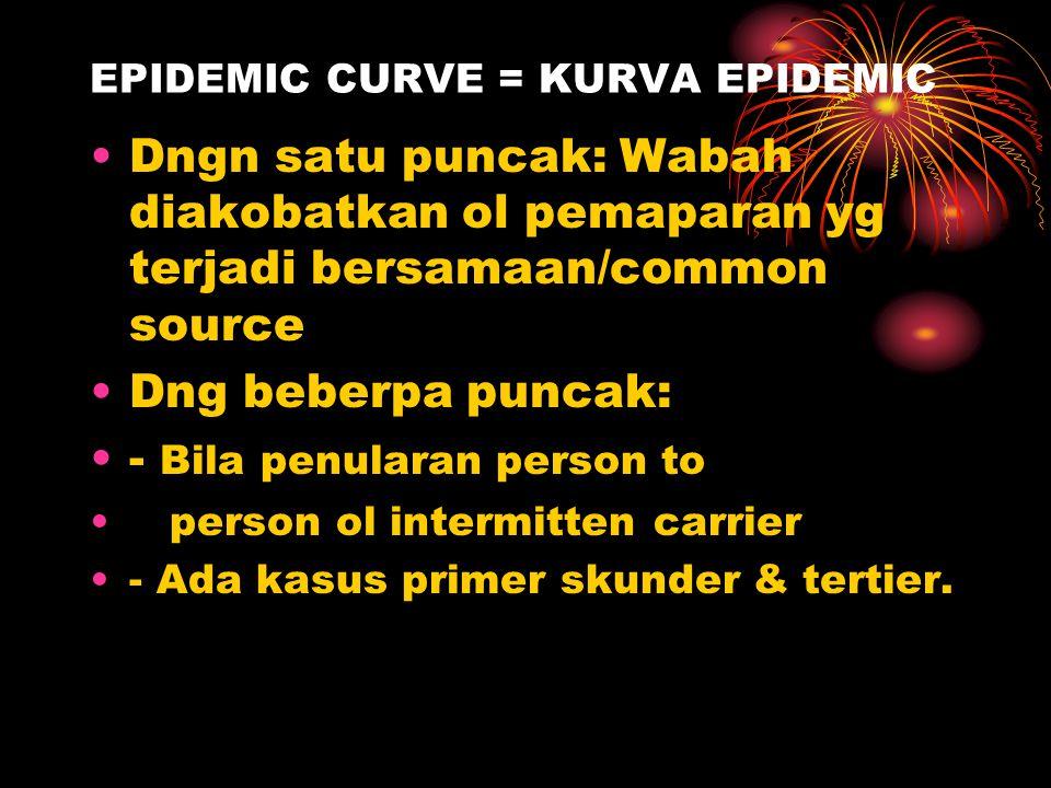 EPIDEMIC CURVE = KURVA EPIDEMIC Gambaran distribusi penderita berdasarkan waktu timbul gejala pertama Berbentuk histogram Sangat penting dlm penyelidi