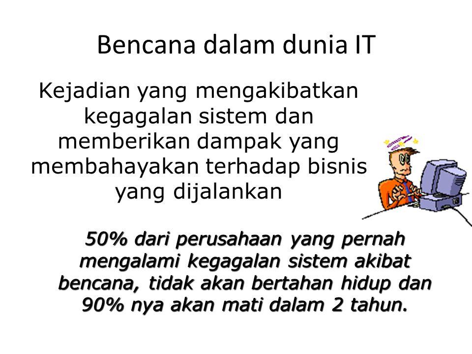 Bencana dalam dunia IT 50% dari perusahaan yang pernah mengalami kegagalan sistem akibat bencana, tidak akan bertahan hidup dan 90% nya akan mati dala