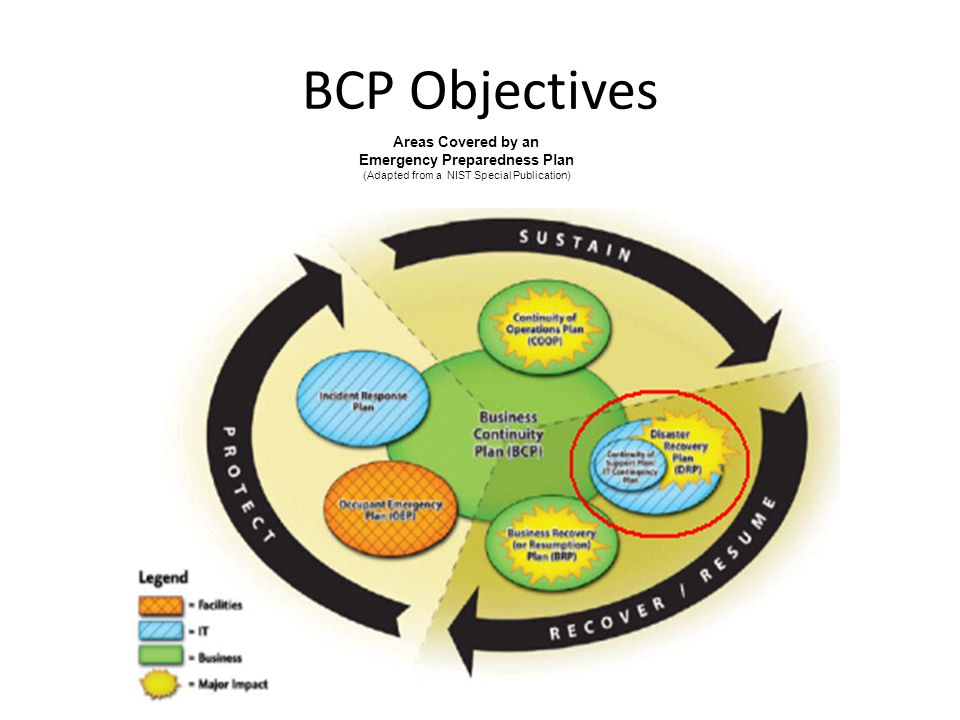 BCP Objectives Areas Covered by an Emergency Preparedness Plan (Adapted from a NIST Special Publication)