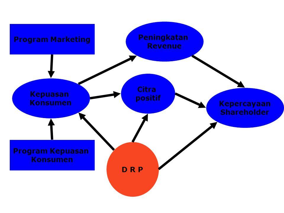 Kepuasan Konsumen Program Kepuasan Konsumen Program Marketing D R P Peningkatan Revenue Kepercayaan Shareholder Citra positif