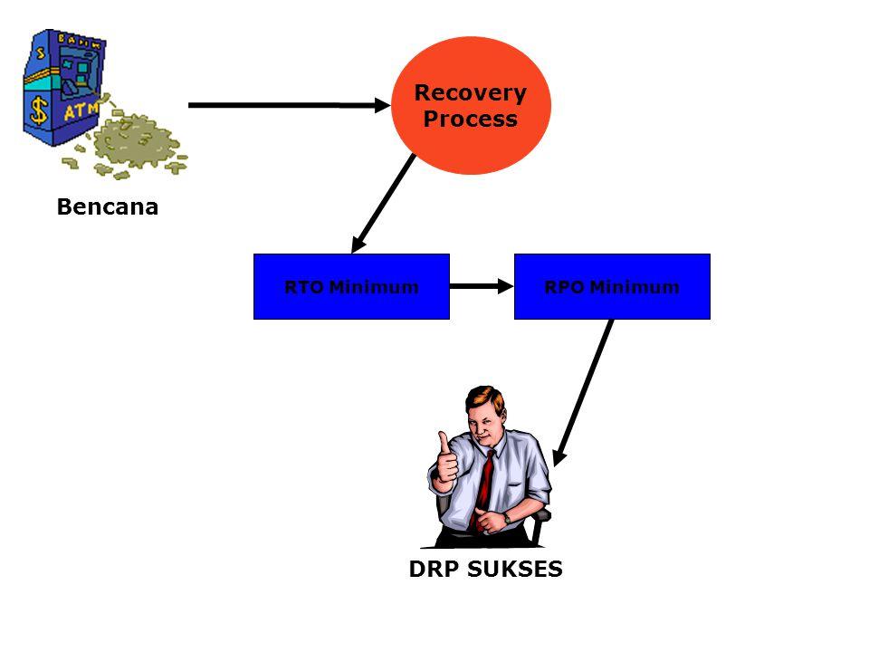 Recovery Process RTO MinimumRPO Minimum DRP SUKSES Bencana
