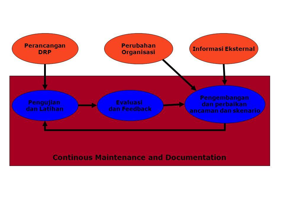 Continous Maintenance and Documentation Perancangan DRP Pengujian dan Latihan Evaluasi dan Feedback Pengembangan dan perbaikan ancaman dan skenario Informasi Eksternal Perubahan Organisasi