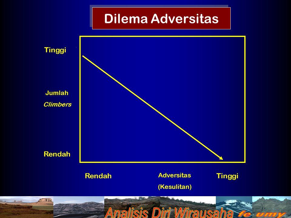 Dilema Adversitas Tinggi Rendah Tinggi Adversitas (Kesulitan) Jumlah Climbers