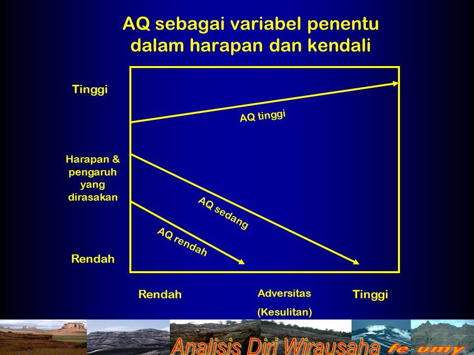 AQ sebagai variabel penentu dalam harapan dan kendali Tinggi Rendah Tinggi Adversitas (Kesulitan) Harapan & pengaruh yang dirasakan AQ tinggi AQ sedan