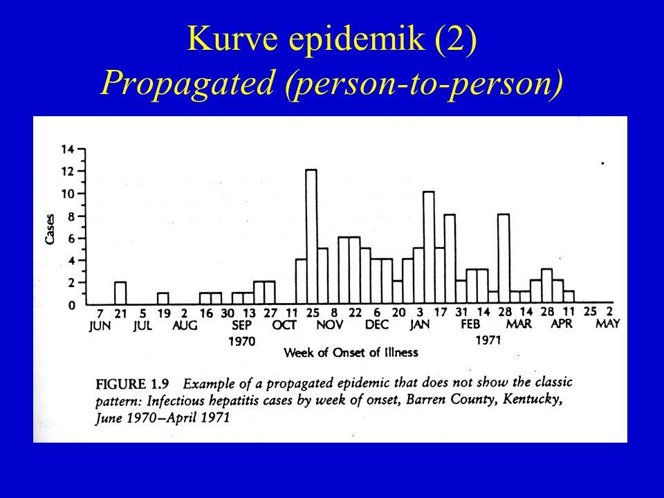 Kurve epidemik (2) Propagated (person-to-person)